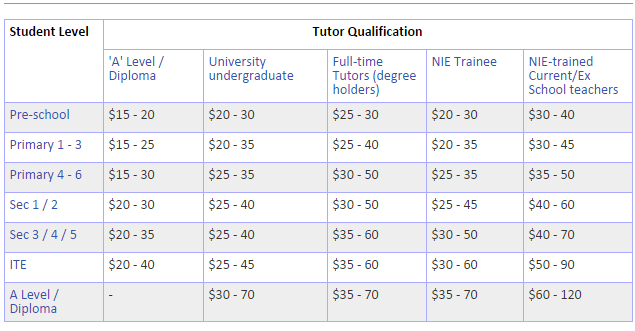 picture of tuition rates for secondary school