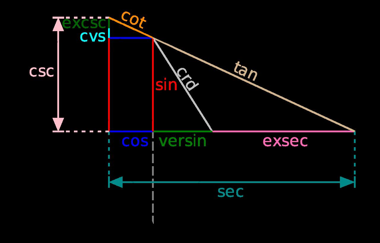 formula of engineering mathematics